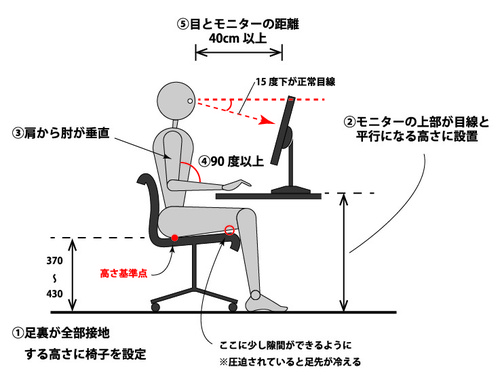 デスクワーク中のパソコンの位置