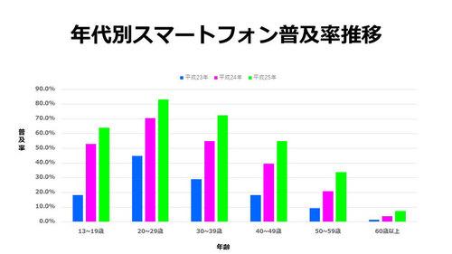 年齢別スマートフォン普及率 グラフ