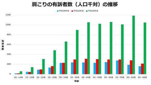 肩こり増加率 グラフ
